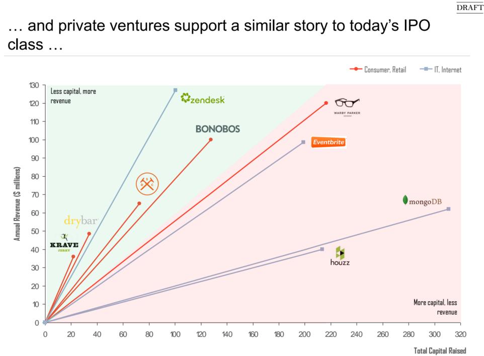 Private Venture Ratio