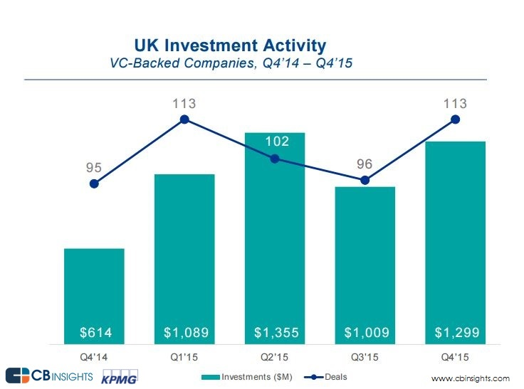UK financing activity Q4'15__2