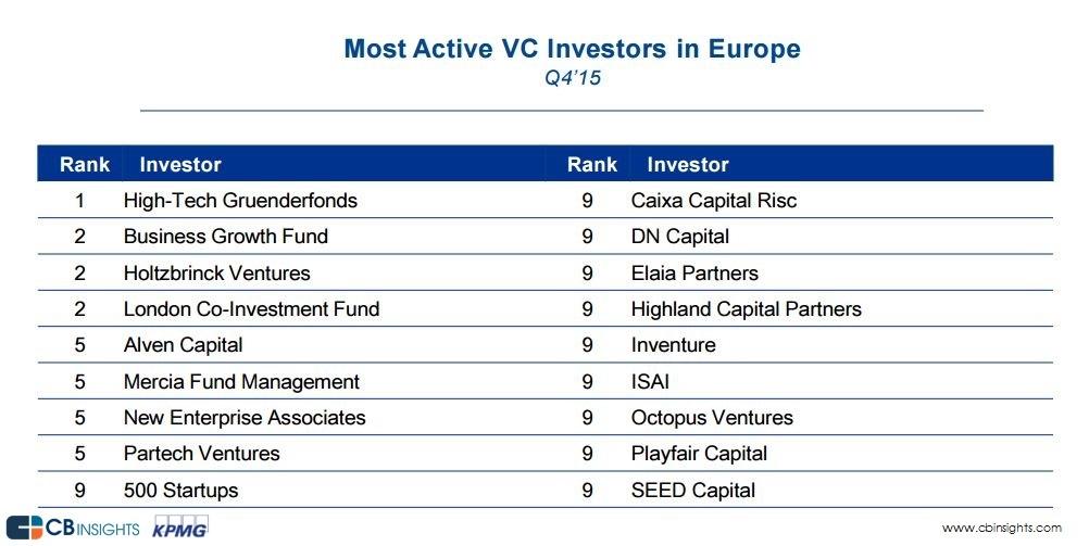 active investors_europe_q4'15__v2