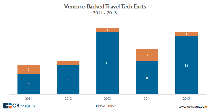 annual exits_travel.tech_2015 v2
