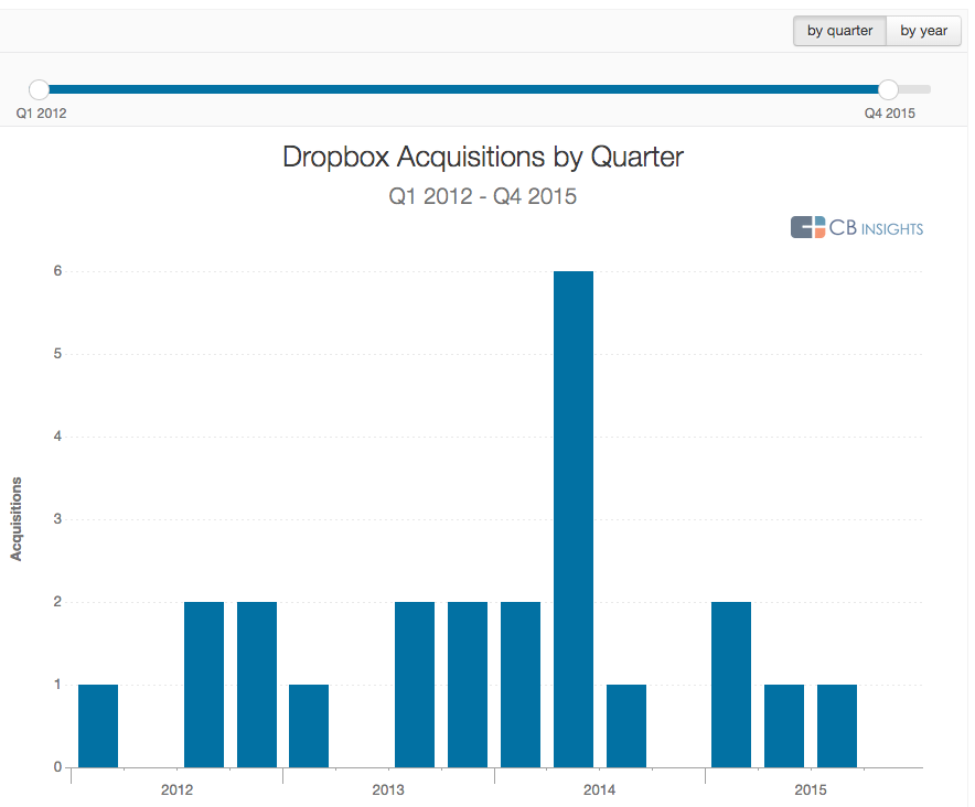 dropbox acquisitions 2015