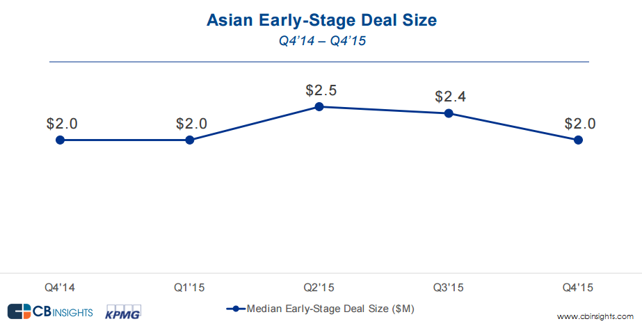 early-stage deal size_asia__Q4'15_v2
