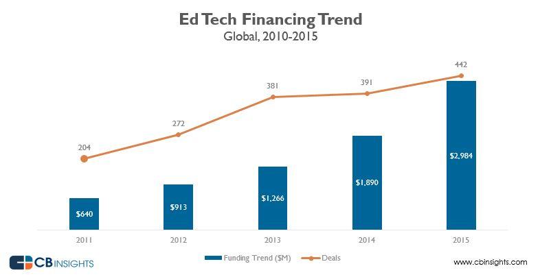 edtechfunding1