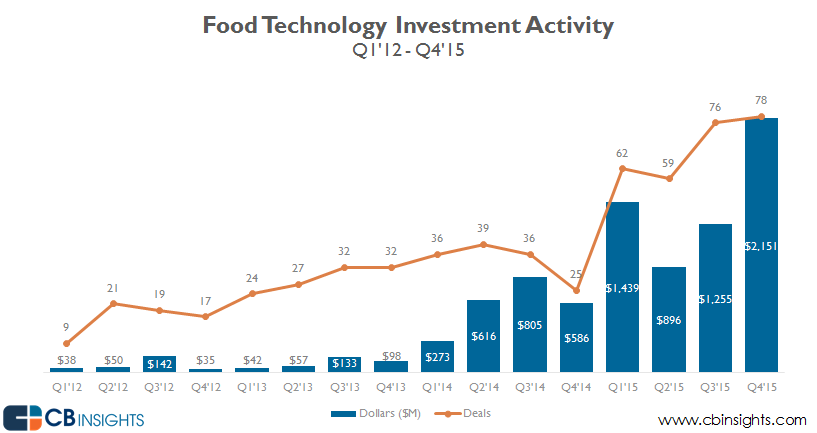 food tech funding 2015