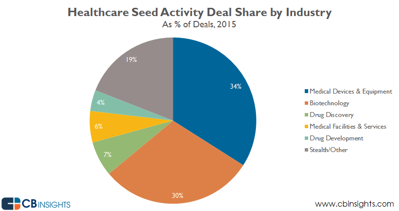 healthcare seed deal share 2015