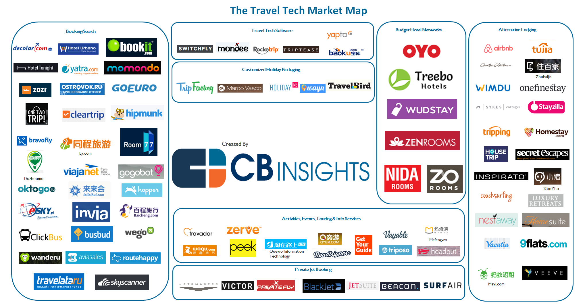 From OnDemand Private Jets To Budget Hotel Networks Startups - Travel mapping software