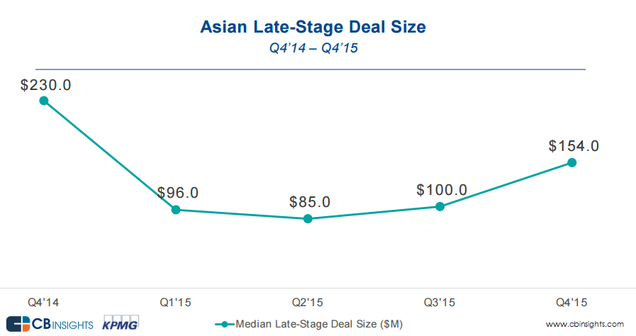 late-stage deal size_asia__Q4'15__v2