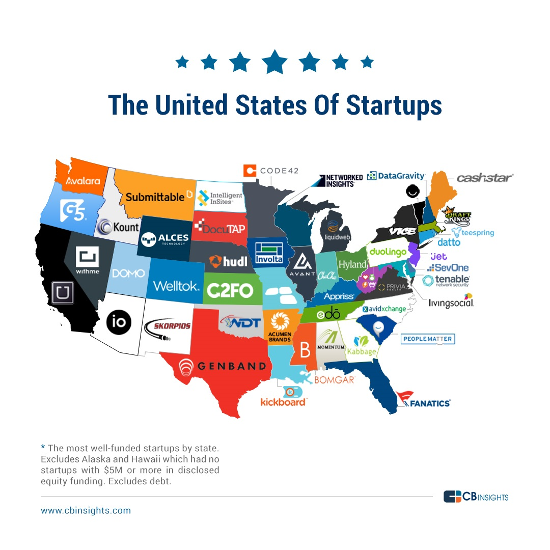 The United States Of Startups The Most WellFunded Tech Startup
