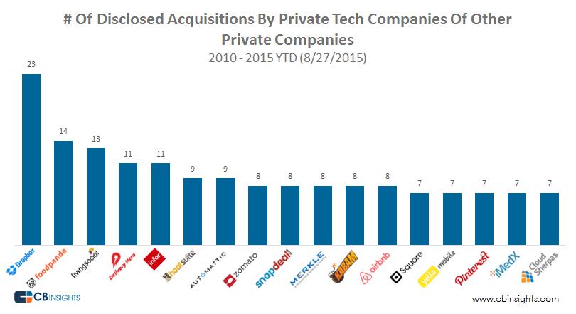 startups acquiring startups