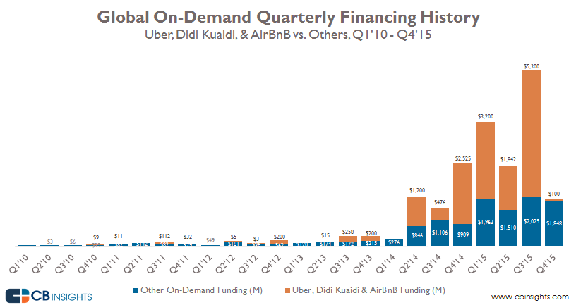 2-on-demand-funding-comparison