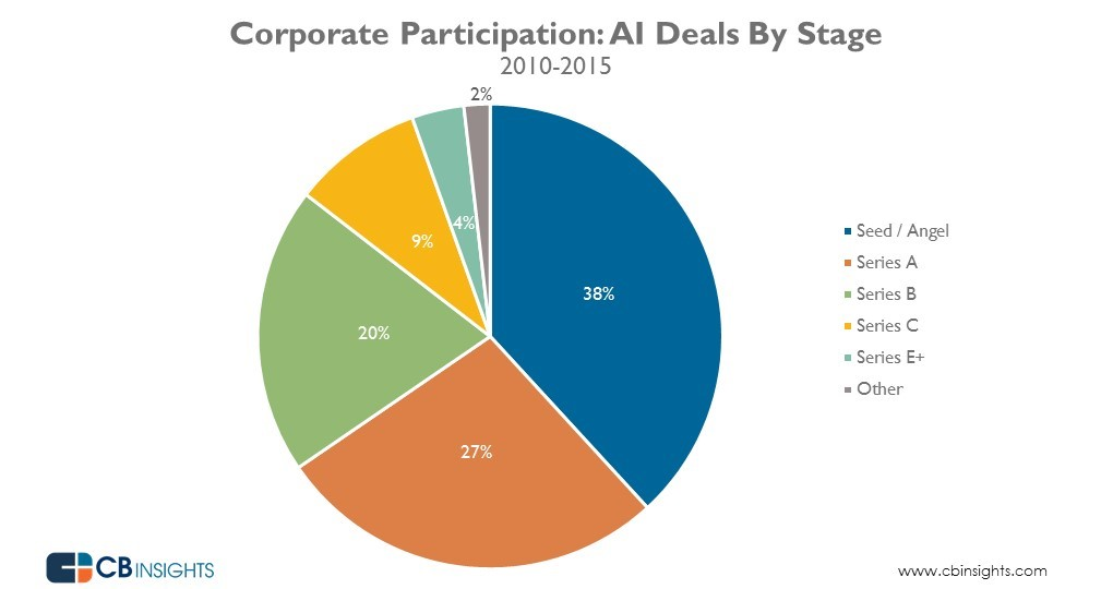 AI_corporate_dealshare_20160208