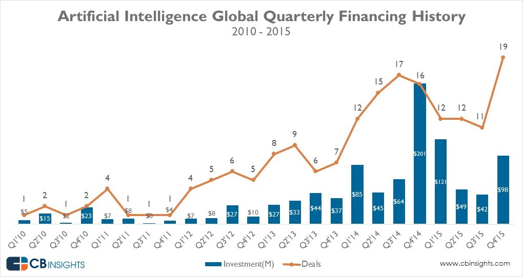A New High In Deal Activity To Artificial Intelligence
