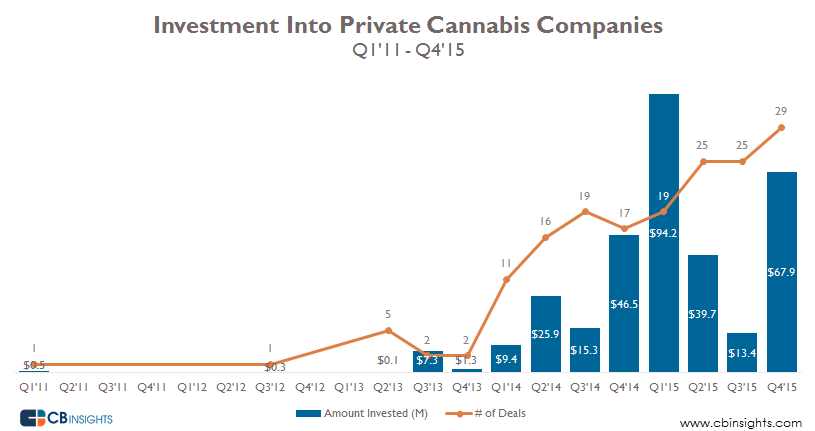 Cannabis Funding Trends 2.26.2016