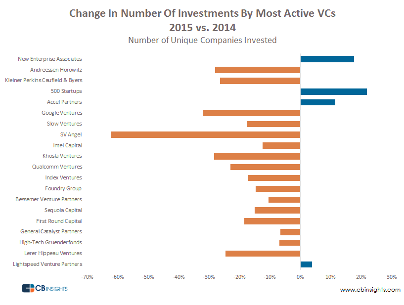 Change in Number Global Investments