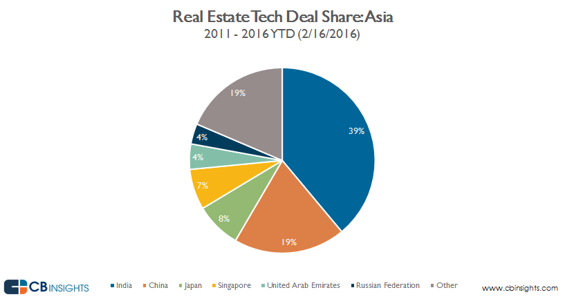Real.estate.tech_ASIA_DEAL.share_2.16.2016