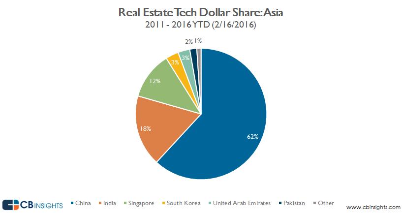 Real.estate.tech_ASIA_DOLLAR.share_2.16.2016