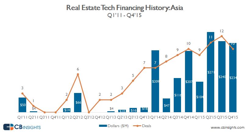 Real.estate.tech_ASIA_financing.quarterly_2.16.2016