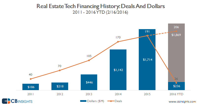 Real.estate.tech_financing.annual_2.16.2016