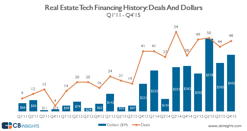 Real.estate.tech_financing.quarterly_2.16.2016
