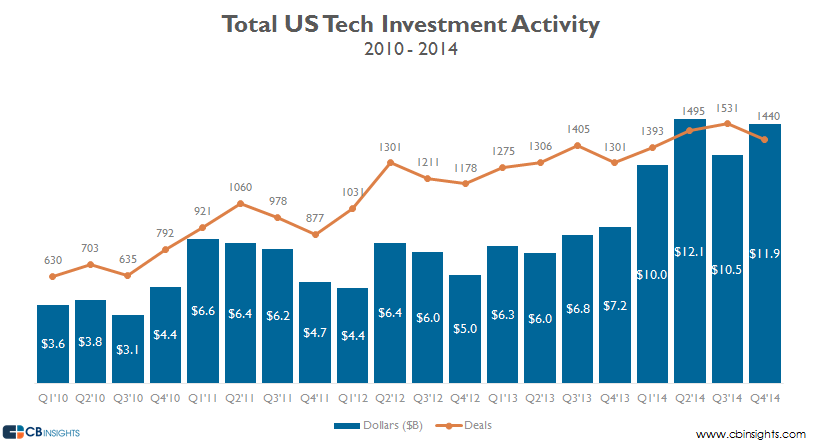 Total us tech investment activity v3 20102014
