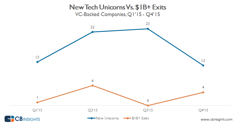 Unicorns vs. $1B exits v1