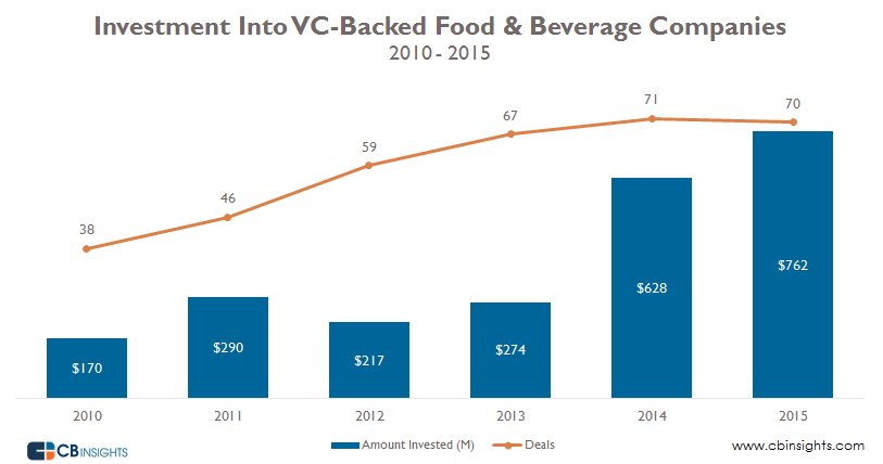 VC-Backed Food and Beverage