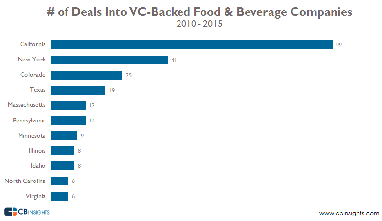 VC-Backed food and beverage by geo