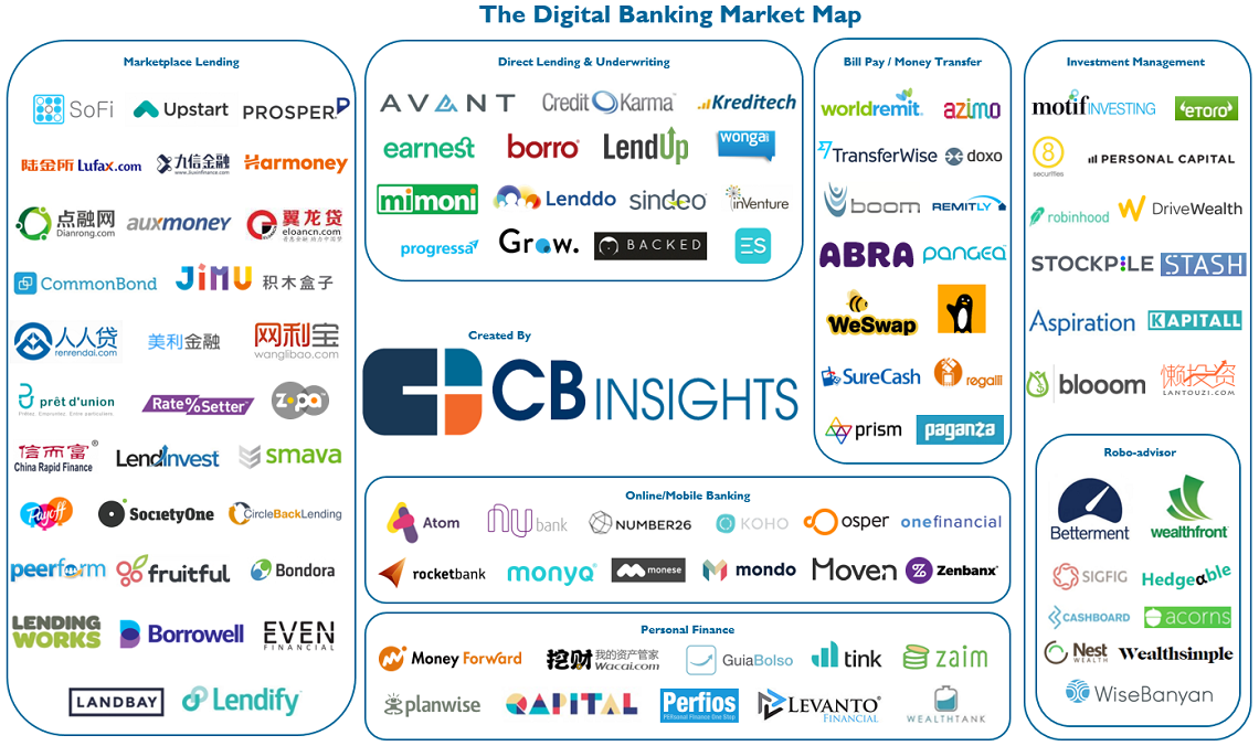 digital-banking-market-map-header