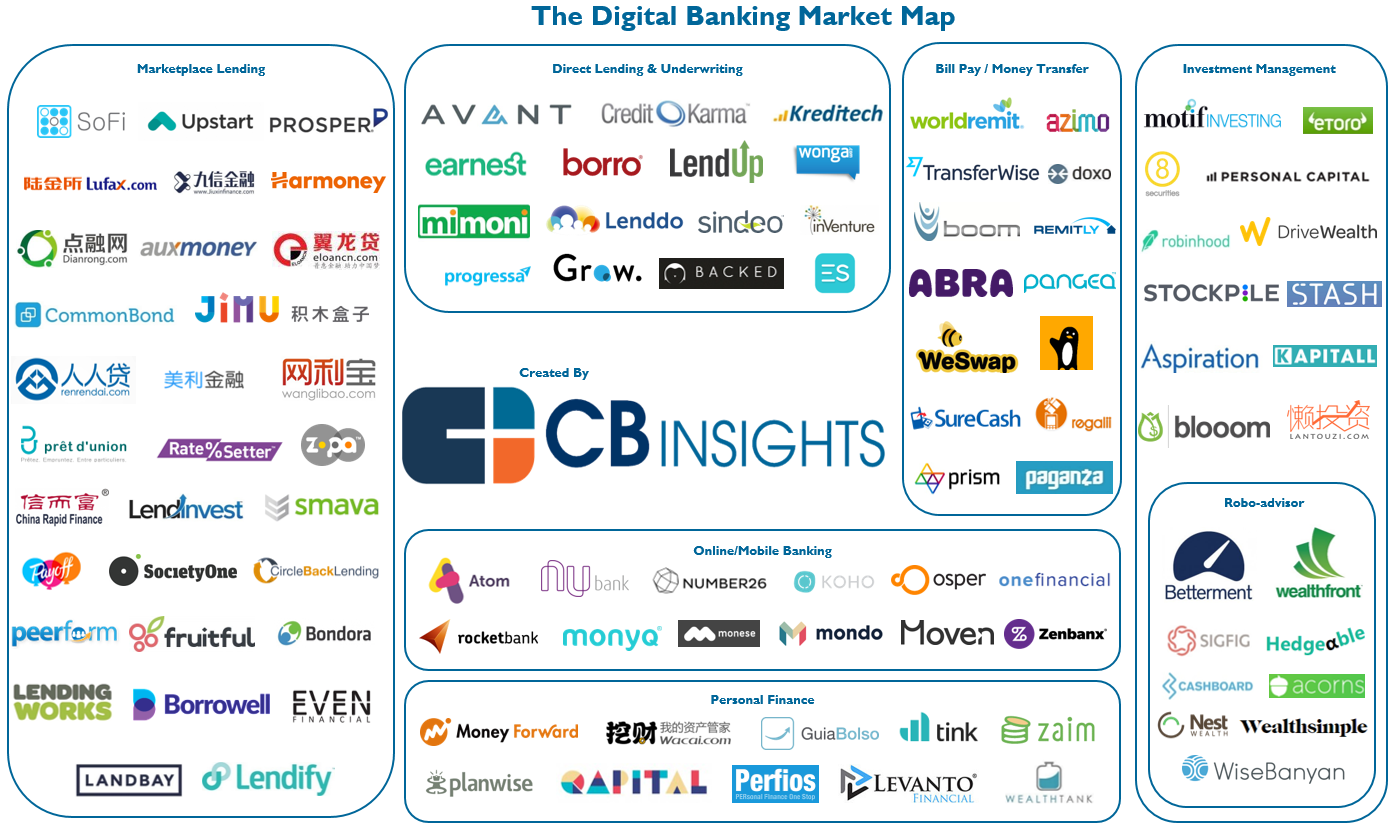 digital-banking-market-map