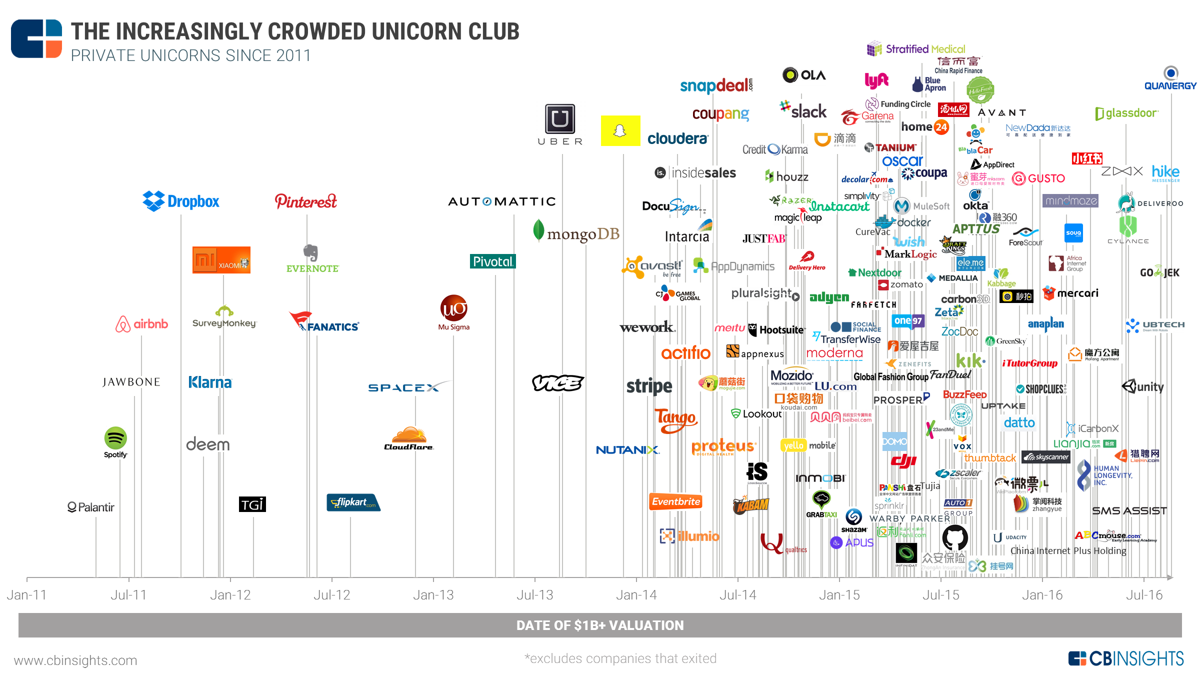 CB Insights Unicorn Map, 2011-2016 All Rights Reserved