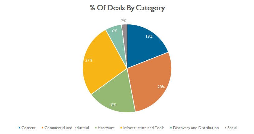 percent of deals by category