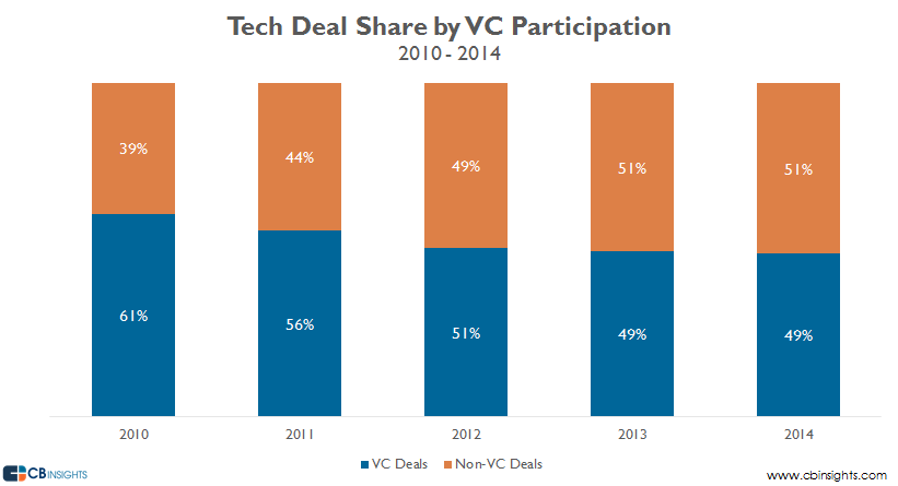tech deal share by vc participation 20102014