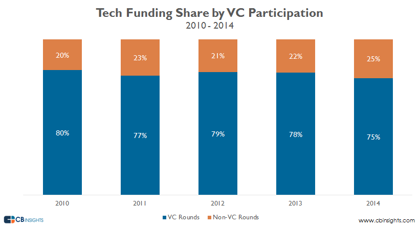 tech funding share by vc participation 201014