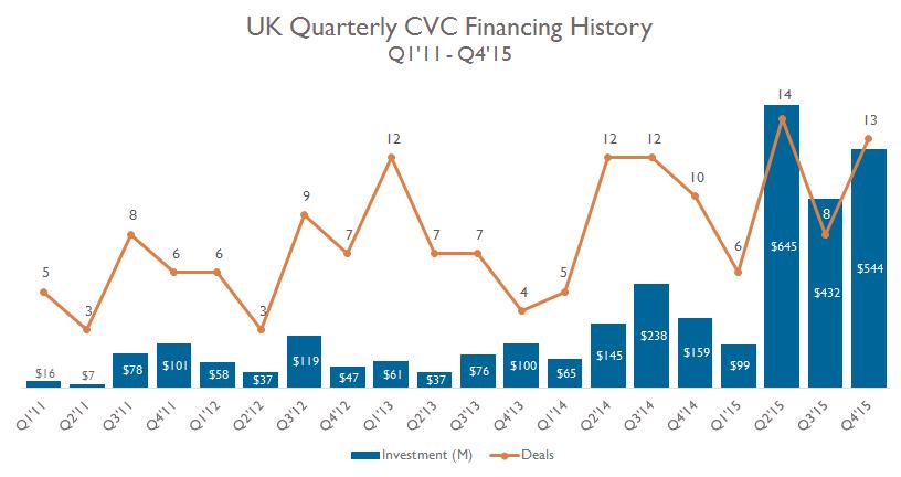 1-cvc-financing-uk