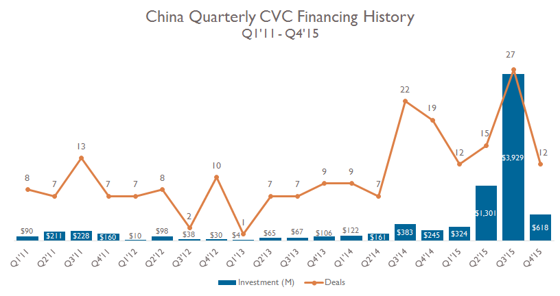 2-cvc-financing-china