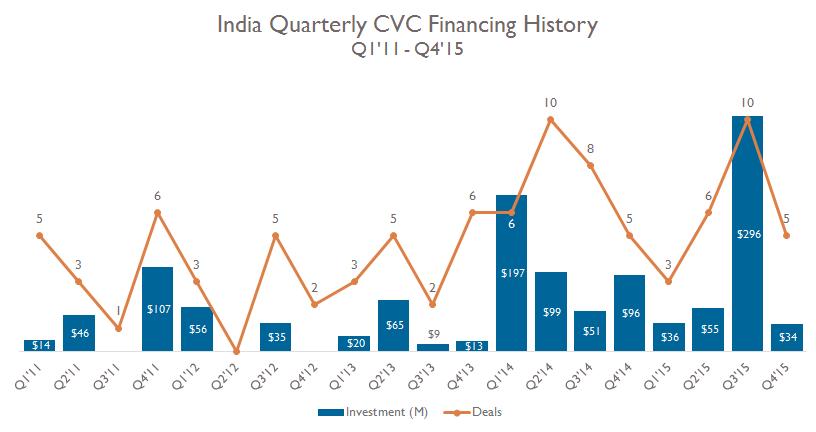 3-cvc-financing-india
