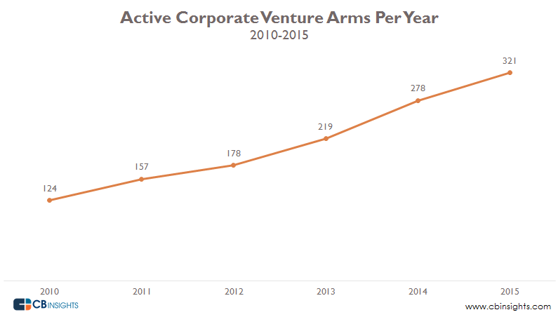 Active Corporate VC per year