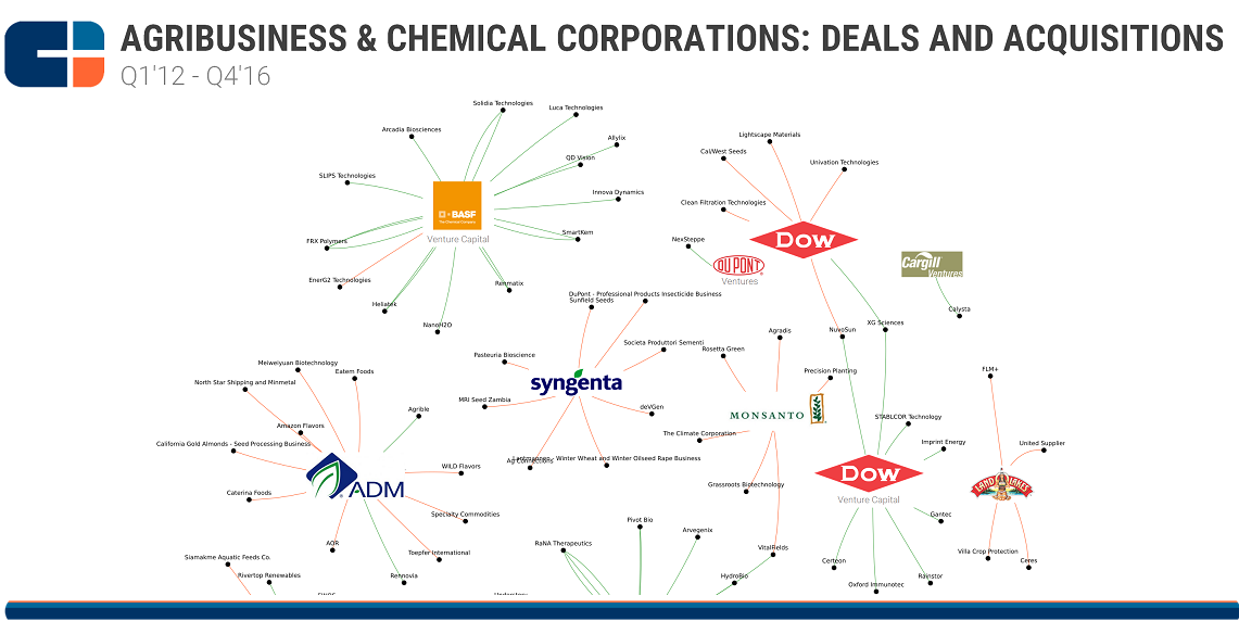 Agribusiness and Chemicals BSG feature