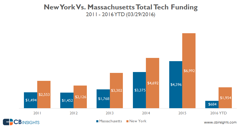 Annual.funding_NY_vs_Mass_3.16