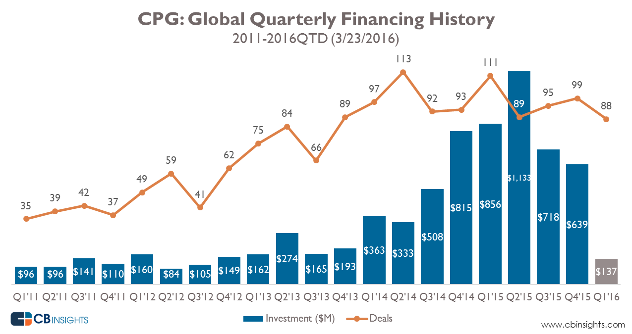 CPG_quarterly_funding_Mar2016_1