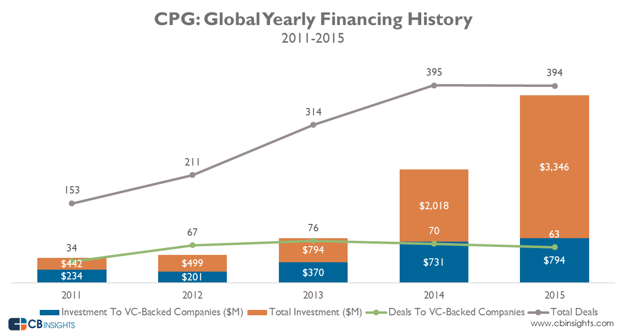 CPG_yearly_funding_Mar2016_2