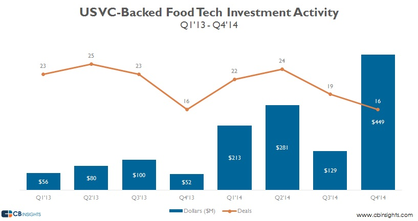 Food tech funding us vc backed v2 1314