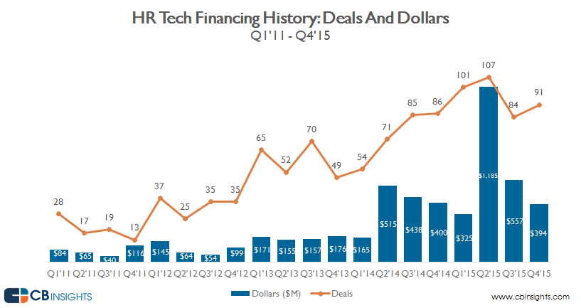 Hr tech startups see over 60 funding growth hrtechquarterlyalsllars316v2 ccuart Gallery