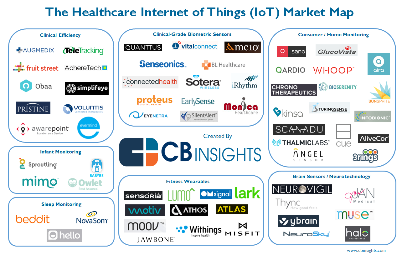 64 Healthcare Iot Startups In Patient Monitoring Clinical