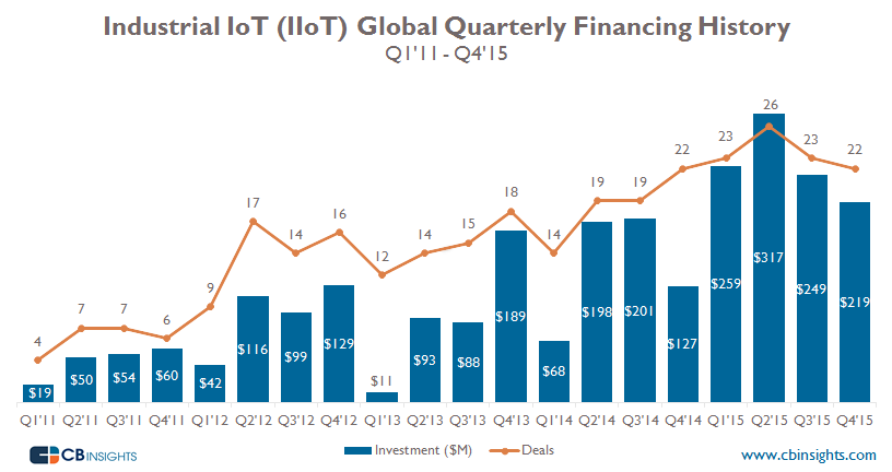 IIoT Funding Quarterly