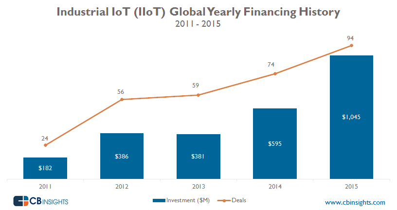 IIoT Funding Yearly