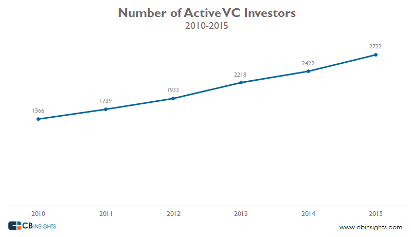 Number of Active VCs per year