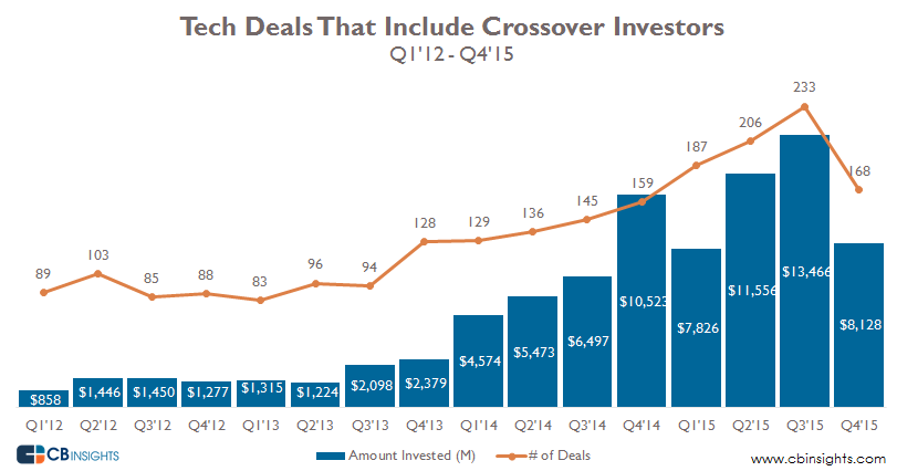 Quarterly Tech Deals With Crossovers 3.8.2016