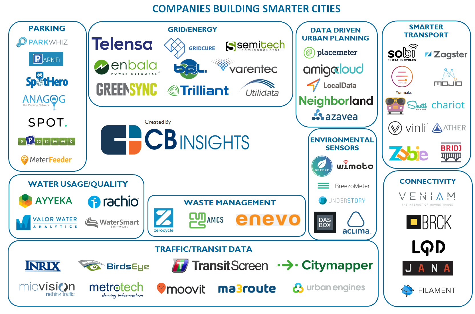 56 Startups Making Cities Smarter Across Traffic Waste