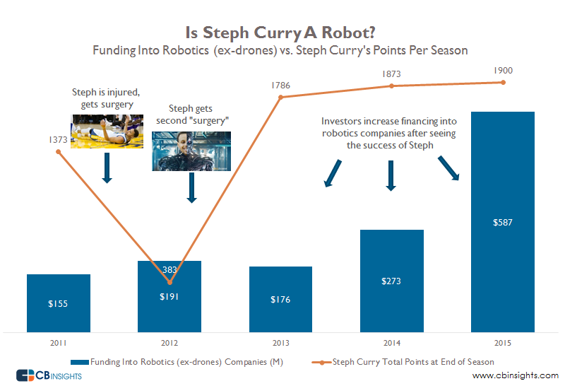 Steph Curry Robot final
